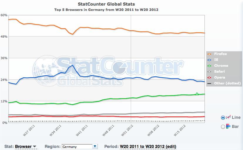 Browser-Marktanteile Deutschland