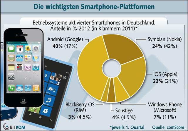 Grafik zur Verbreitung von Smartphone-Plattformen