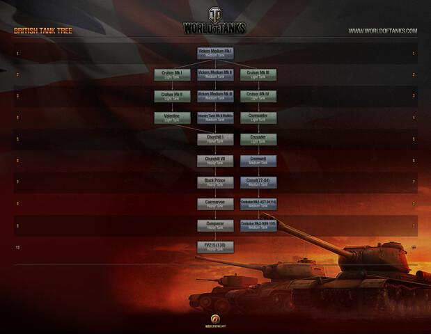 Technologiebaum Britische Panzer