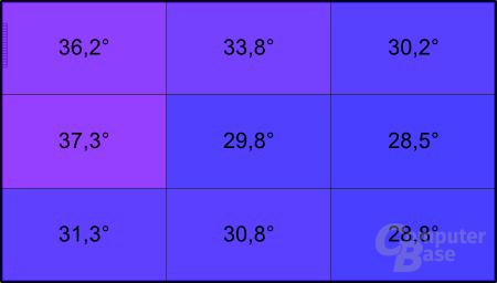 Temperatur unter Last