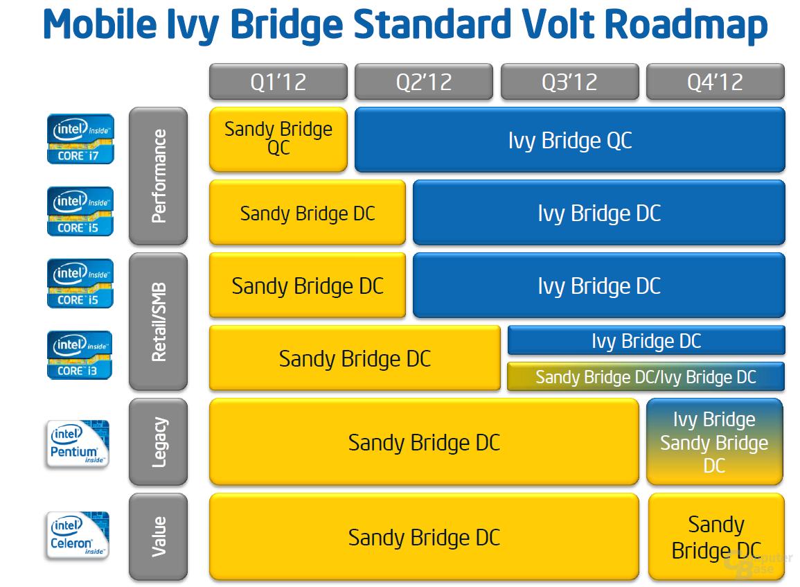 """Roadmap für """"Ivy Bridge"""" für Notebooks"""