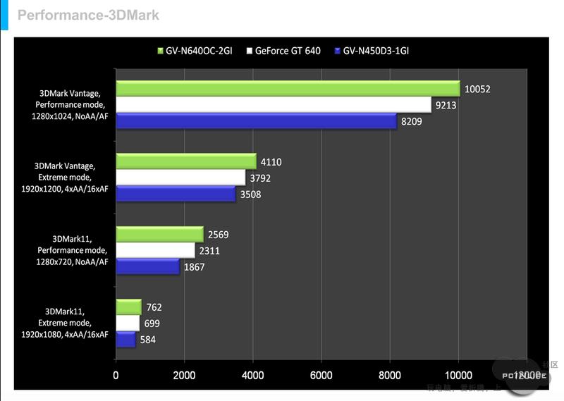 Nvidia GeForce GT 640 im Herstellerbenchmark