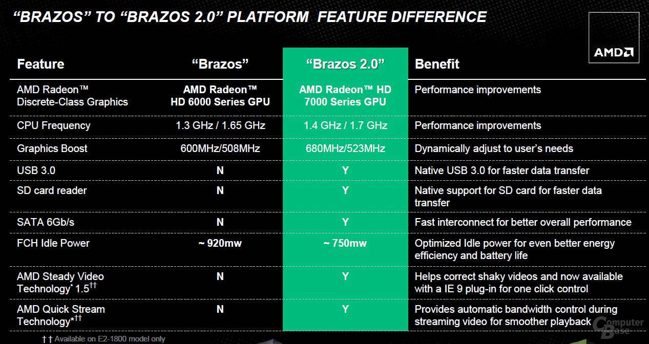 Brazos 2.0 im Vergleich zum Vorgänger