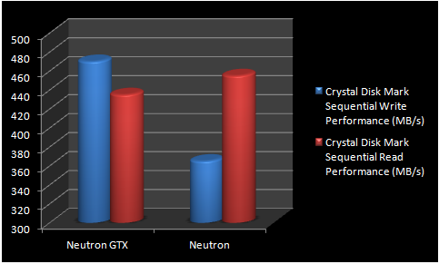 Corsair Neutron im Crystal Disk Mark