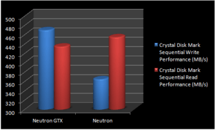Corsair Neutron im Crystal Disk Mark