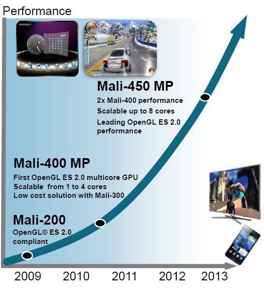 ARM Mali-4xx-Roadmap