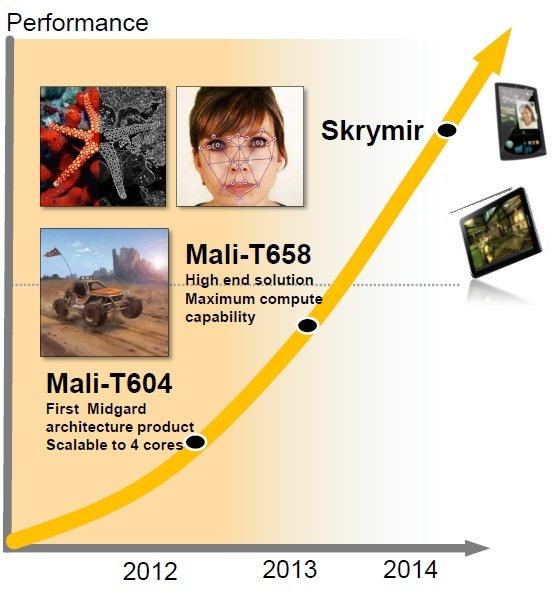 ARM Mali-T6xx-Roadmap