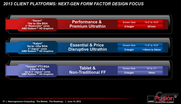 AMD Client-Roadmap 2013 (Mobile APUs)