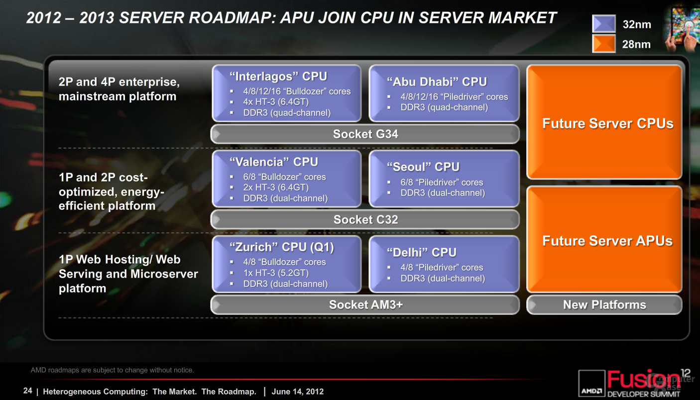 Server-CPU-Roadmap von AMD