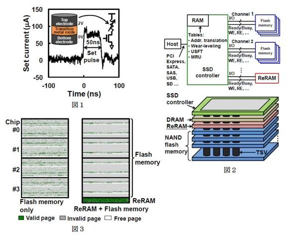 Hybrid-SSD-Architektur mit ReRAM
