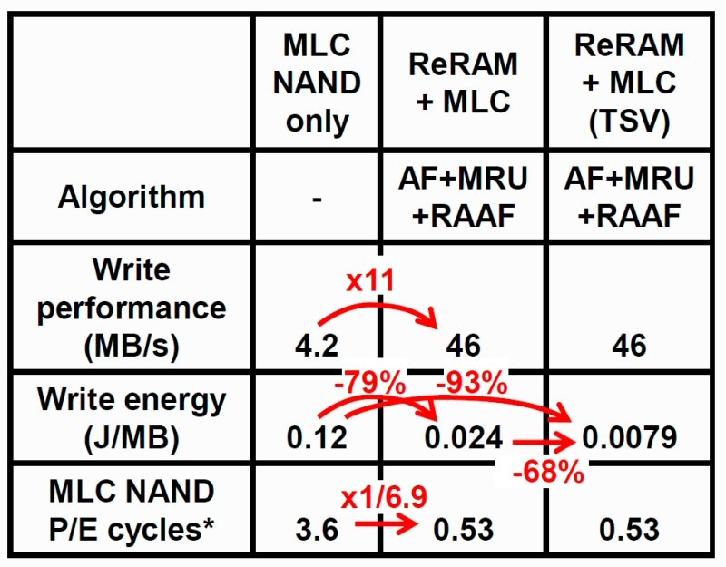 MLC-NAND + ReRAM