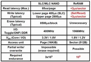 ReRAM vs. SLC/MLC NAND
