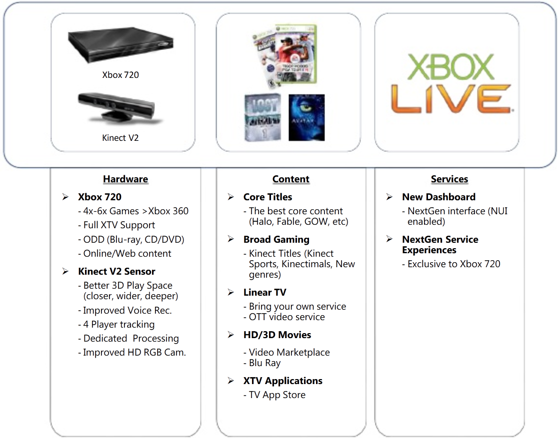 Angebliche Features der Xbox 720