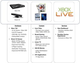 Angebliche Features der Xbox 720