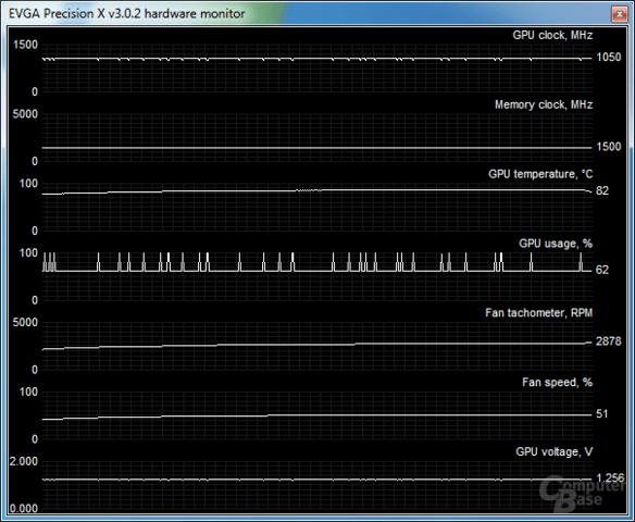 GPU-Boost auf der AMD Radeon HD 7970 GHz Edition