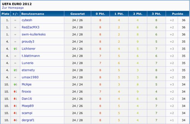 Top10 im ComputerBase-EM2012-Tippspiel
