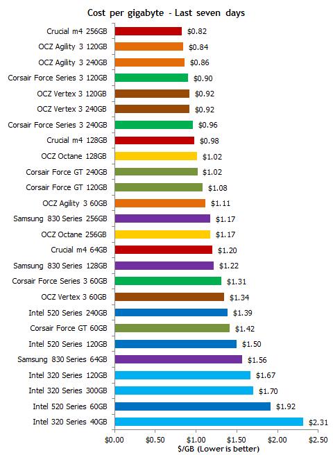 Auflistung verschiedener SSDs mit Preis in US-Dollar