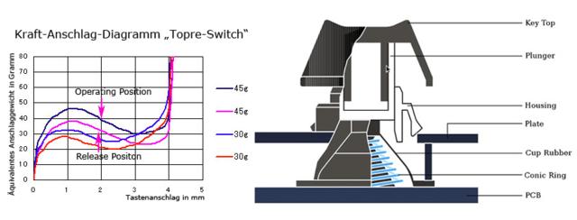 Charakteristik eines Topre-Switches
