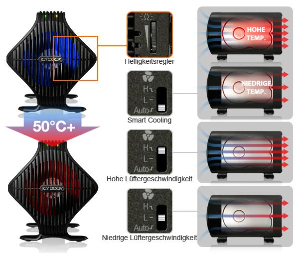 Lüfter-Beleuchtung und Geschwindigkeit
