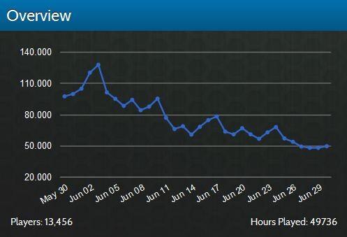 Diablo 3: Nutzerstatistiken