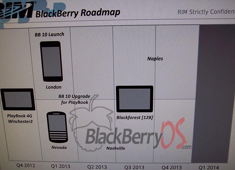 RIM Roadmap für 2013
