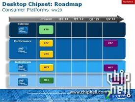 Haswell-Chipsätze ab 2. Quartal 2013