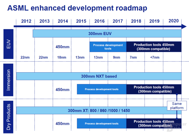 ASML-Roadmap