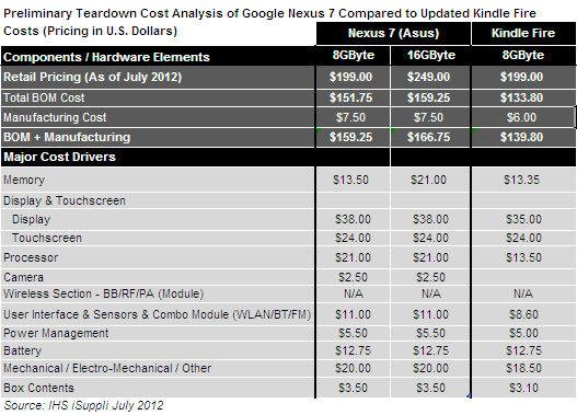 Materialkostenaufschlüsselung für das Google Nexus 7