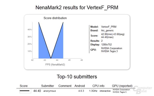 HTC VertexF_PRM im Nenamark