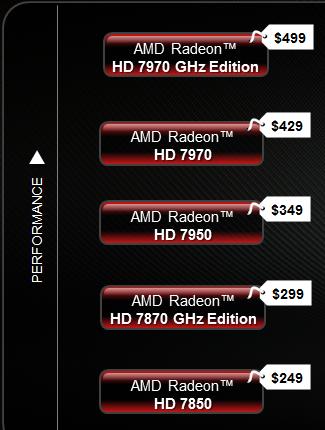 Preisgestaltung für AMD Radeon HD 7000 ab Montag?