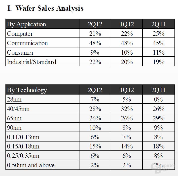 Wafer-Verkäufe nach Bereich/Technologie