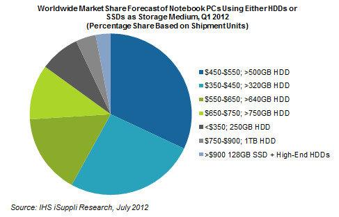 iSuppli-Analyse von Festplatten im Notebook-Markt