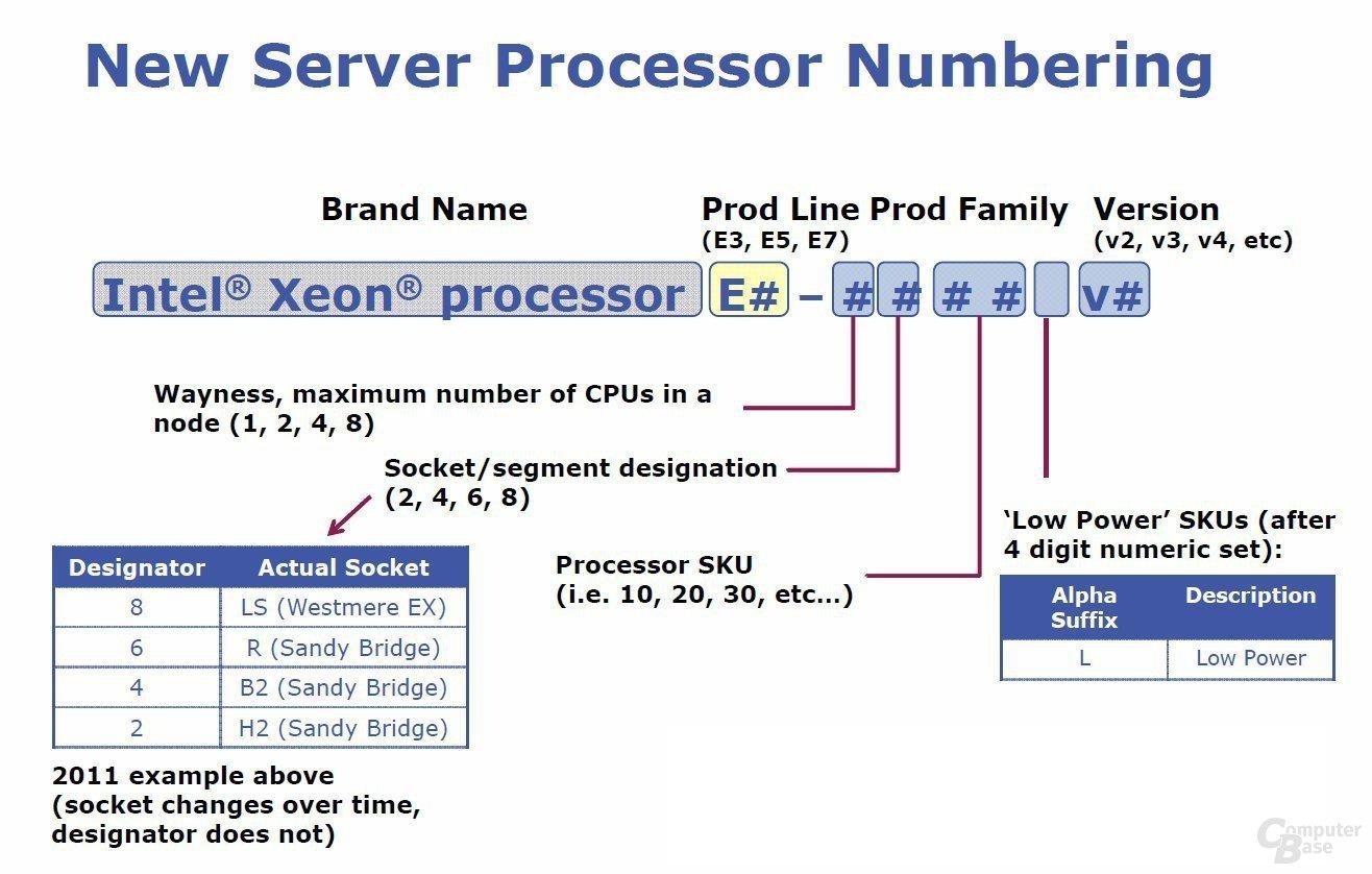 Bezeichnungsschema von Intels Server-Prozessoren