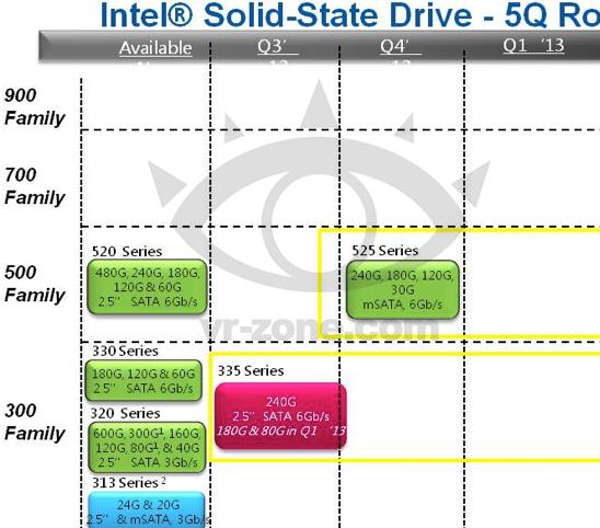 Intel SSD 335 und 525 Series auf Roadmap