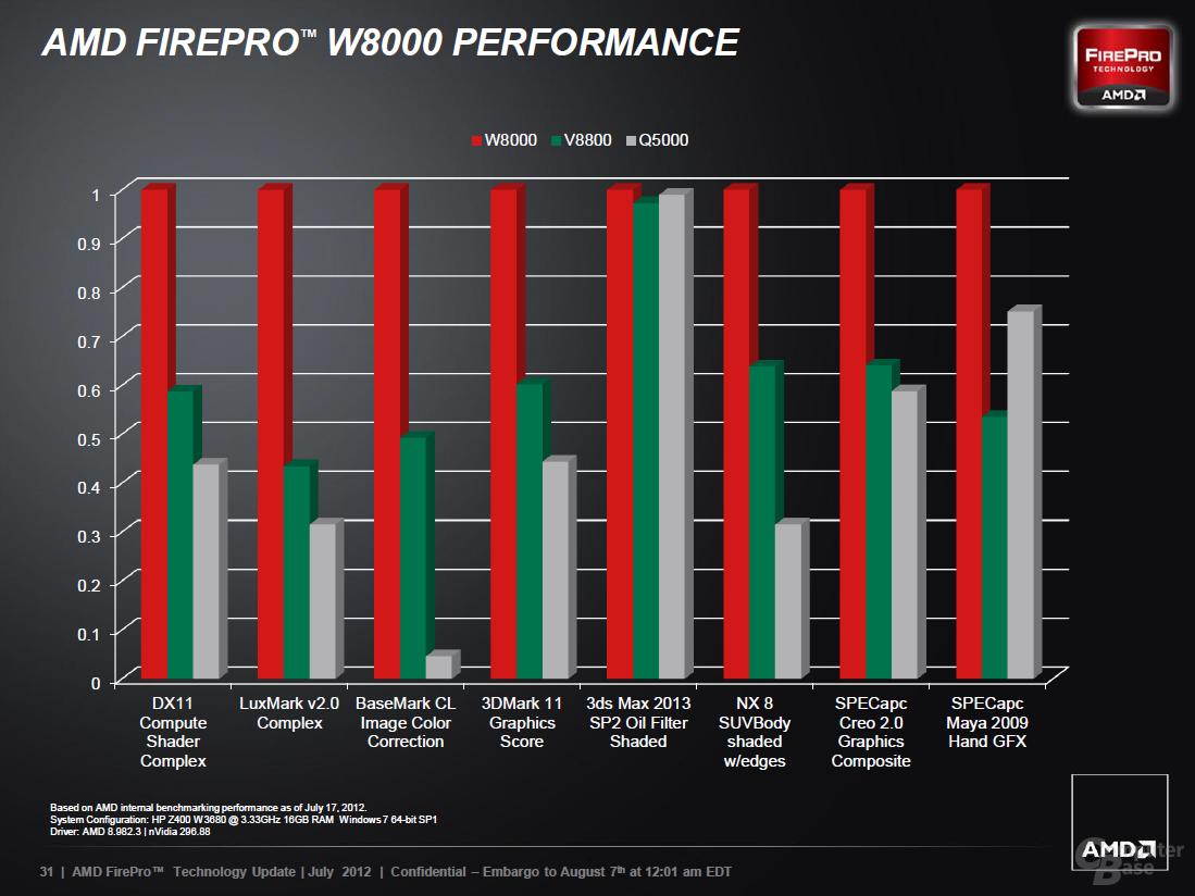 AMD FirePro auf Basis von GCN