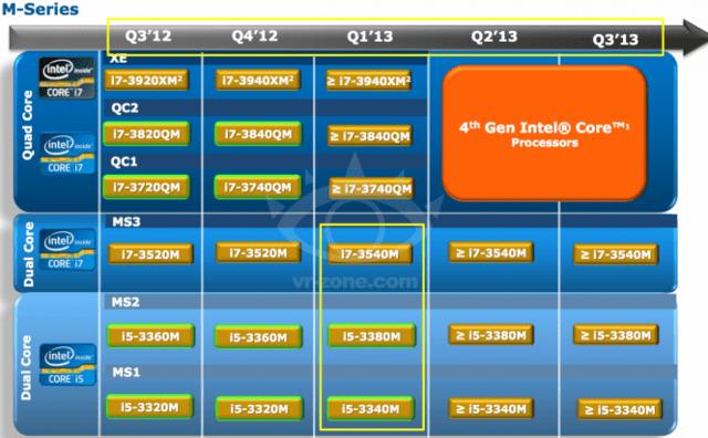 Roadmap für Intel-Prozessoren in klassischen Notebooks
