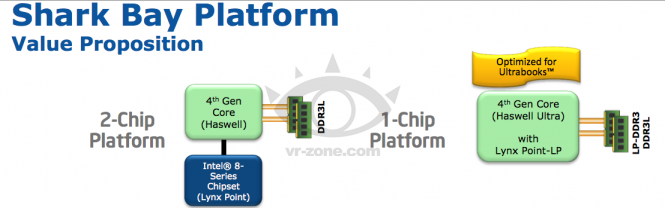 """Shark Bay""-Plattform mit ""Haswell""-CPU im Notebook"
