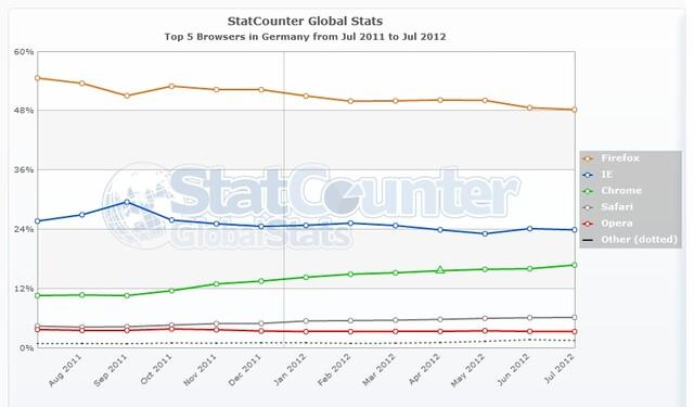 Browser Marktanteile in Deutschland