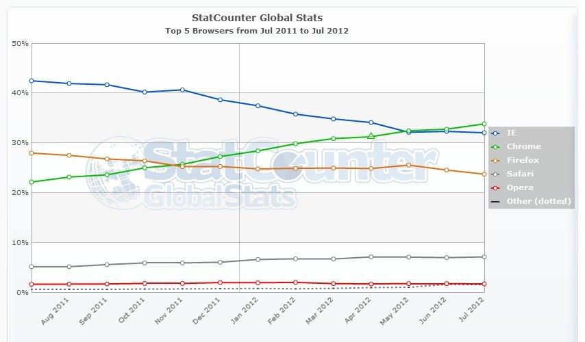 Browser Marktanteile weltweit