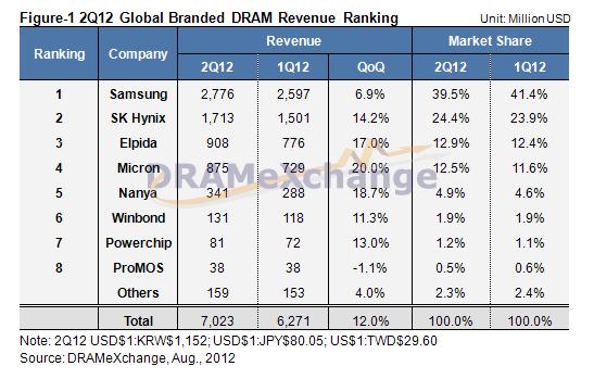 Weltweite DRAM-Umsätze im zweiten Quartal