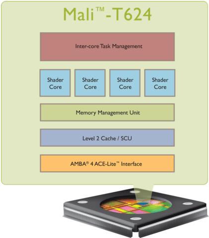 ARM Mali-T624