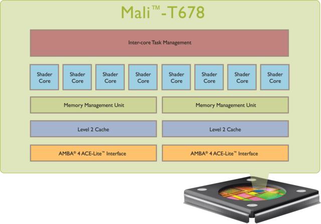 ARM Mali-T678