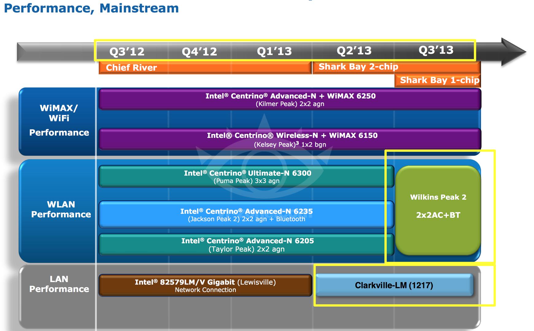 Fahrplan von Intel für das Notebook-Segment