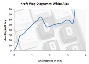 Kraft-Weg-Diagramm der weißen Alps
