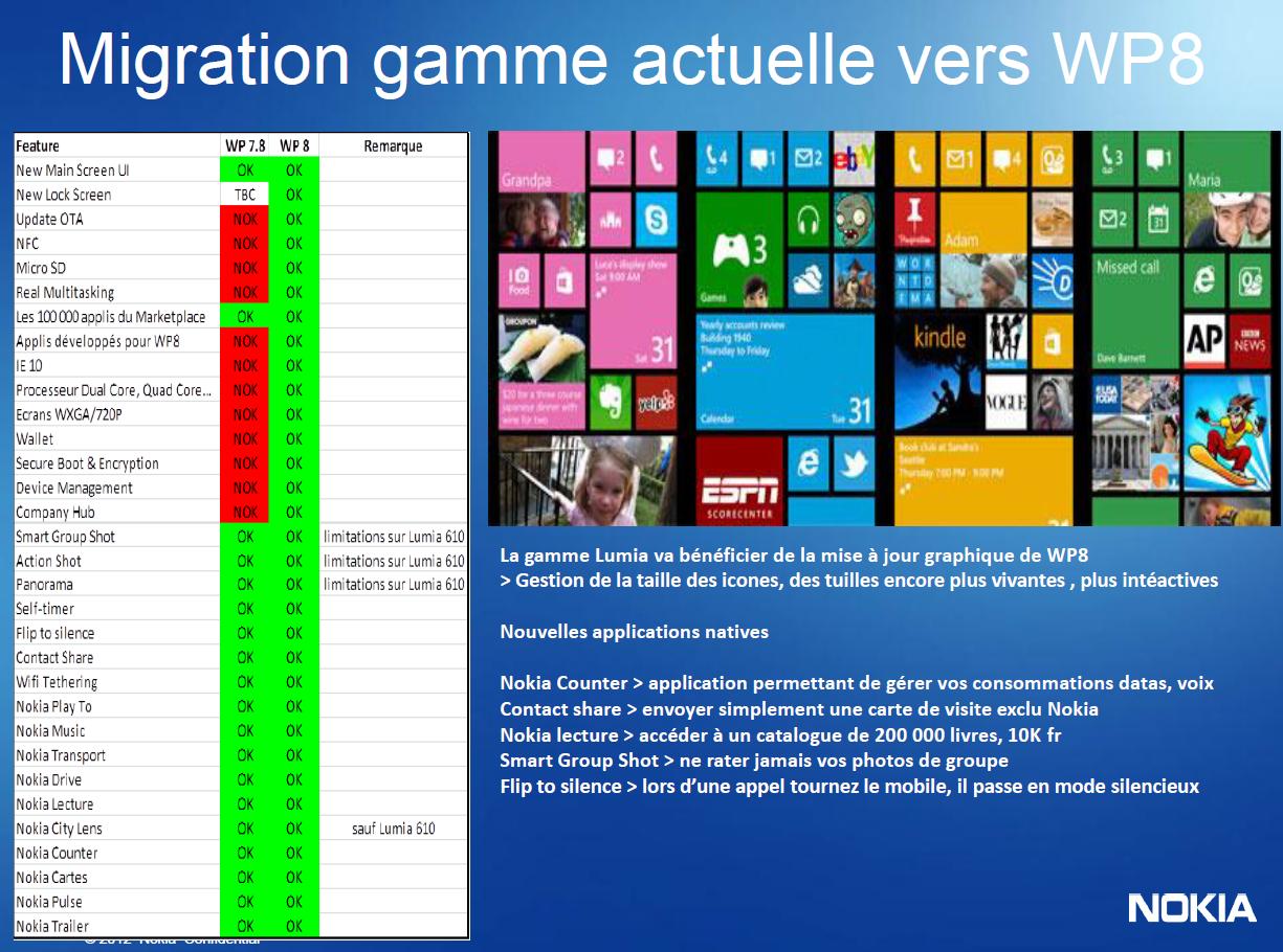 Angebliche Unterschiede zwischen Windows Phone 7.8 und 8
