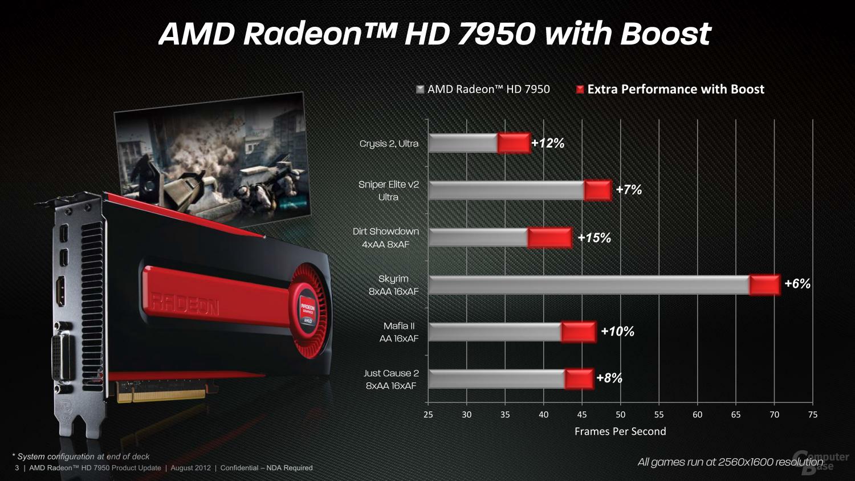 """AMDs """"Boost"""" für die Radeon HD 7950"""