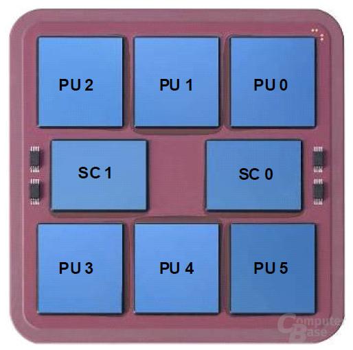 Multi Chip Modul mit sechs Prozessoren und zwei Controllern