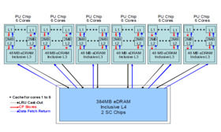 Multi Chip Module im Maximalausbau