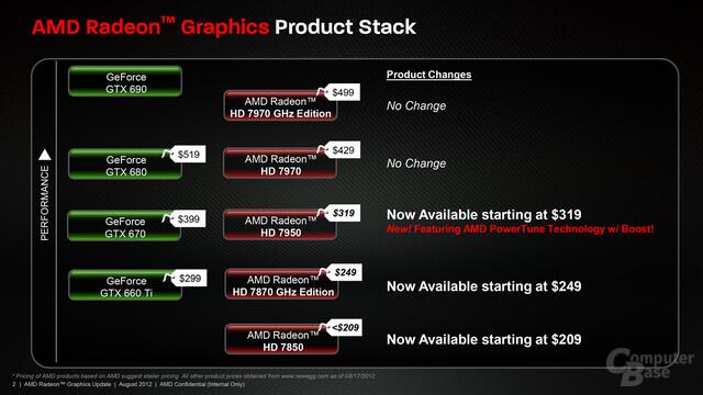 AMDs neue Preise