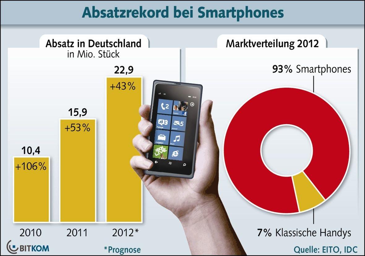 Smartphone-Absatz in Deutschland